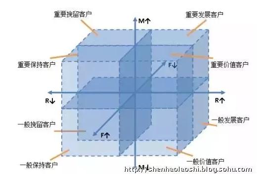 RFM模型