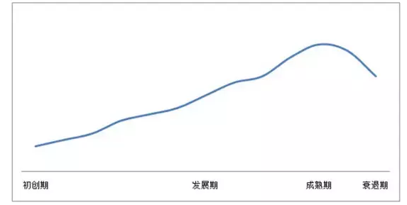 用户增长的S型曲线、J型曲线