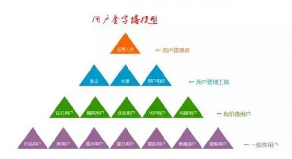 用户金字塔模型