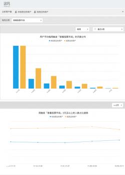 图4:不同用户群对于「查看股票市场」的粘性对比(数据为脱敏数据)