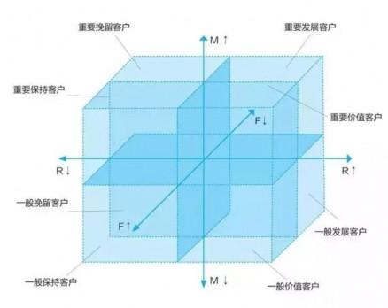 图1:RFM模型